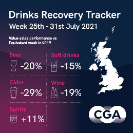 Drinks Recovery Tracker